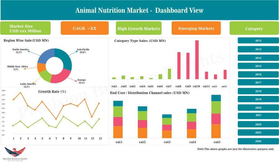 Animal Nutrition Market