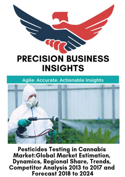 Pesticides Testing in Cannabis Market