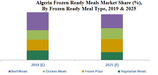 Algeria Frozen Ready Meals Market