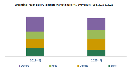 Argentina Frozen Bakery Products Market
