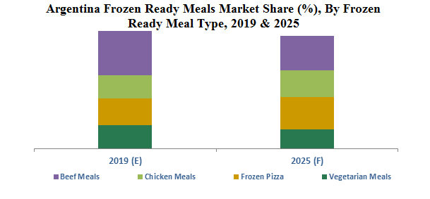 Argentina Frozen Ready Meals Market