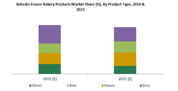 Bahrain Frozen Bakery Products Market