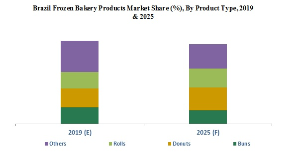 Brazil Frozen Bakery Products Market