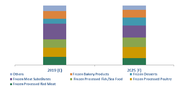 Brazil Frozen Processed Food Market