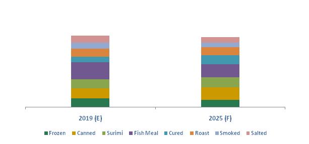 Canada Frozen Processed Fish Market