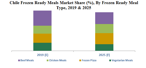 Chile Frozen Ready Meals Market