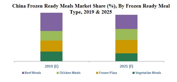 China Frozen Ready Meals Market