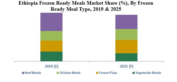 Ethiopia Frozen Ready Meals Market