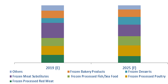 Germany Frozen Processed Food Market