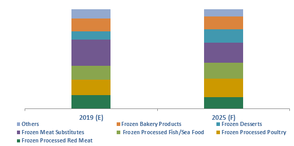 Hungary Frozen Processed Food Market