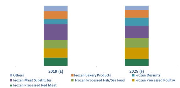 Iraq Frozen Processed Food Market