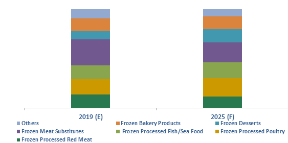 Ireland Frozen Processed Food Market