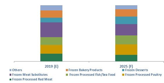 Jordan Frozen Processed Food Market