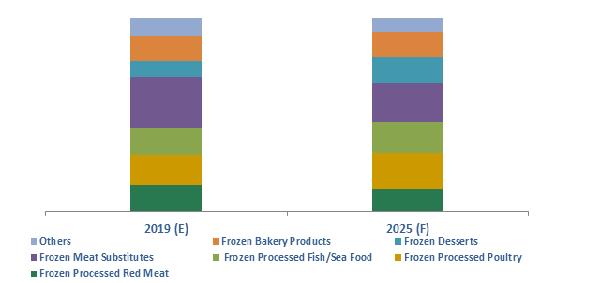 Australia Frozen Processed Food Market Report Market