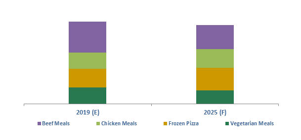 Finland Frozen Ready Meals Market
