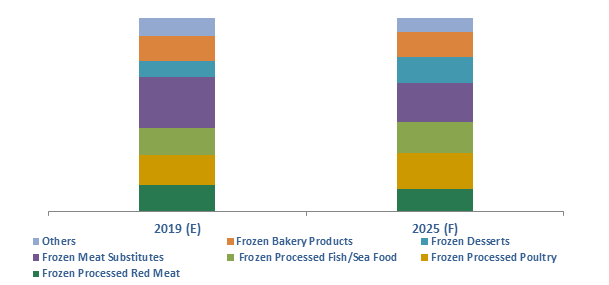 South Africa Frozen Processed Food Market